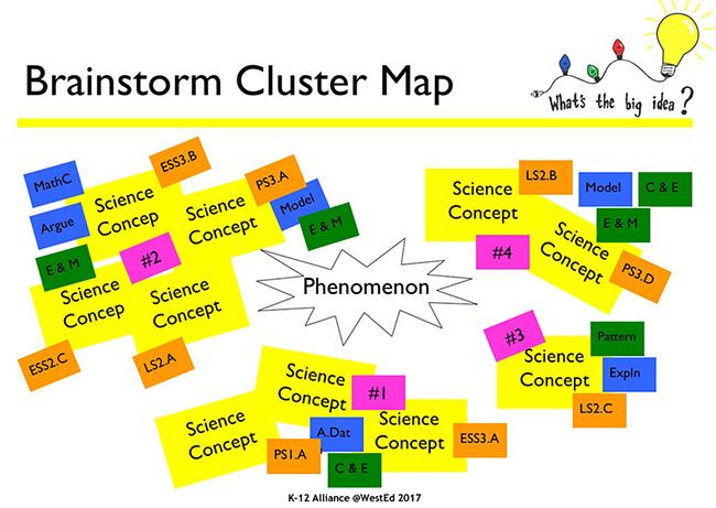 Brainstorm Cluster