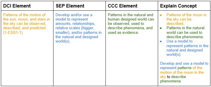 Development of a Three-Dimensional Concept